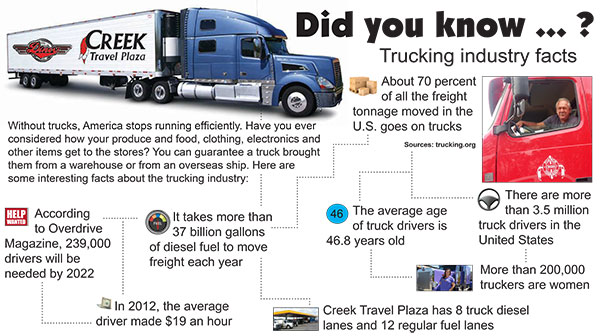 Trucking Industry Facts